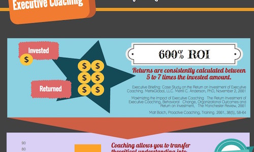 ROI of executive coaching