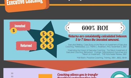 The ROI of executive coaching